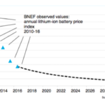 Falling battery costs drive new revenue opportunities